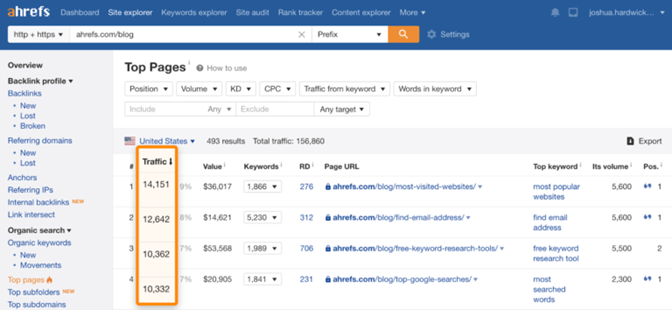 ahrefs-blog-top-pages